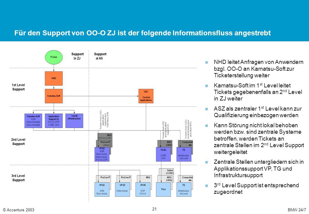 BMW 24/7© Accenture 2003 21 Für den Support von OO-O ZJ ist der folgende Informationsfluss angestrebt NHD leitet Anfragen von Anwendern bzgl. OO-O an