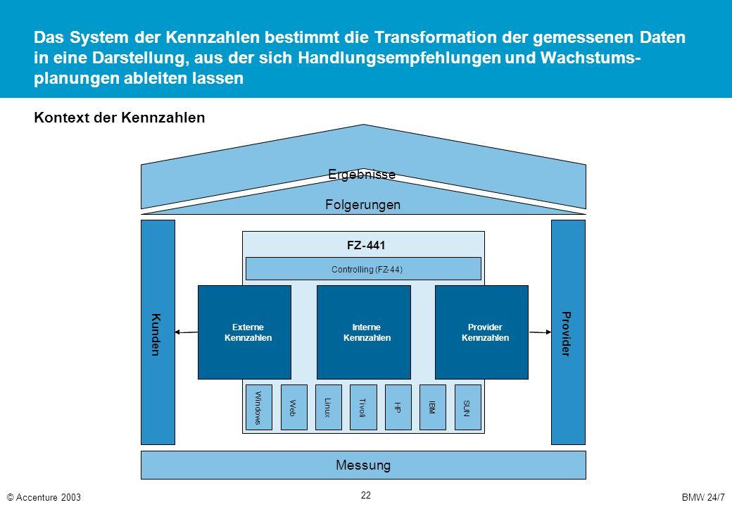 BMW 24/7© Accenture 2003 22 Das System der Kennzahlen bestimmt die Transformation der gemessenen Daten in eine Darstellung, aus der sich Handlungsempf