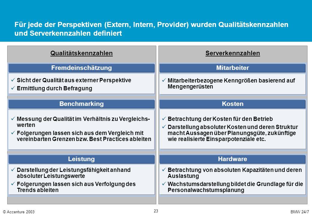 BMW 24/7© Accenture 2003 23 Serverkennzahlen Qualitätskennzahlen Für jede der Perspektiven (Extern, Intern, Provider) wurden Qualitätskennzahlen und S