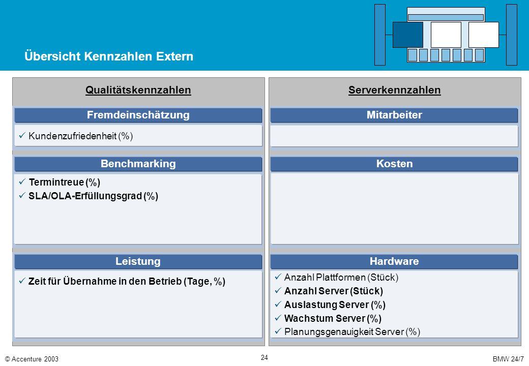 BMW 24/7© Accenture 2003 24 Übersicht Kennzahlen Extern Serverkennzahlen Qualitätskennzahlen Fremdeinschätzung Kundenzufriedenheit (%) Benchmarking Te
