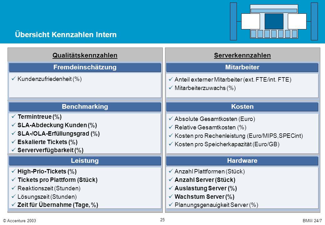 BMW 24/7© Accenture 2003 25 Übersicht Kennzahlen Intern Serverkennzahlen Qualitätskennzahlen Fremdeinschätzung Kundenzufriedenheit (%) Anteil externer