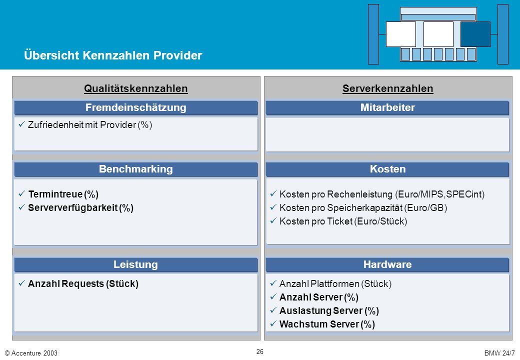 BMW 24/7© Accenture 2003 26 Übersicht Kennzahlen Provider Serverkennzahlen Qualitätskennzahlen Zufriedenheit mit Provider (%) Fremdeinschätzung Benchm