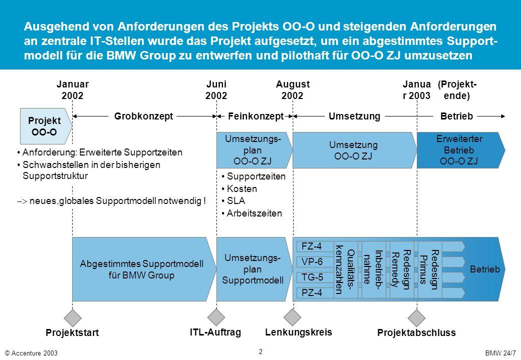 BMW 24/7© Accenture 2003 2 Ausgehend von Anforderungen des Projekts OO-O und steigenden Anforderungen an zentrale IT-Stellen wurde das Projekt aufgese