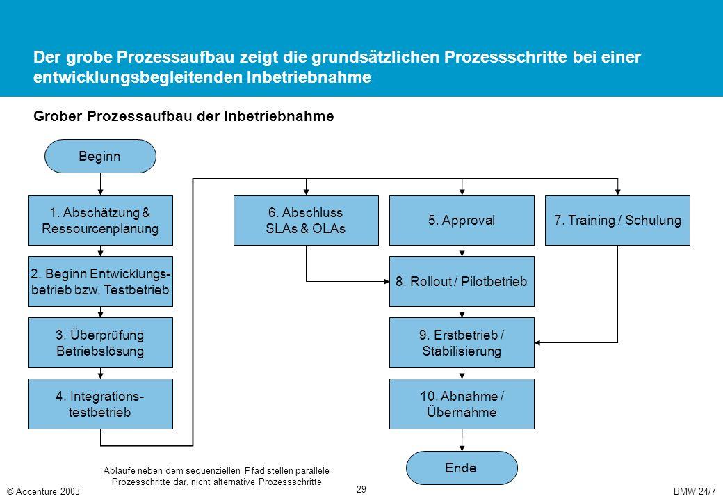 BMW 24/7© Accenture 2003 29 Der grobe Prozessaufbau zeigt die grundsätzlichen Prozessschritte bei einer entwicklungsbegleitenden Inbetriebnahme Beginn