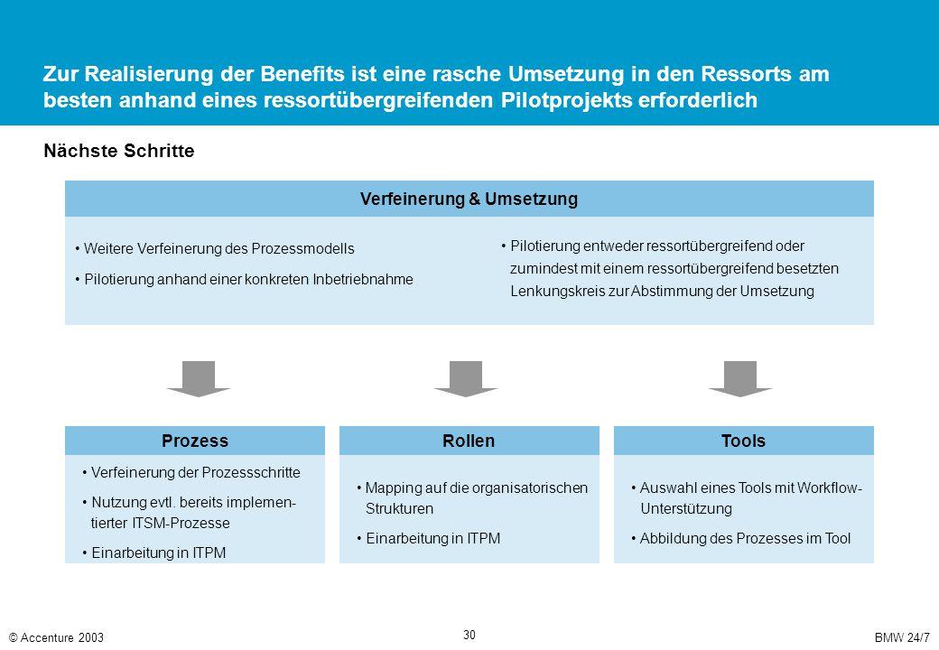 BMW 24/7© Accenture 2003 30 Zur Realisierung der Benefits ist eine rasche Umsetzung in den Ressorts am besten anhand eines ressortübergreifenden Pilot