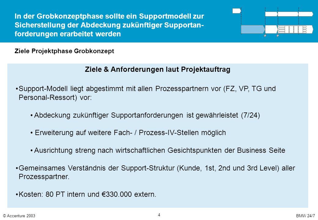 BMW 24/7© Accenture 2003 4 In der Grobkonzeptphase sollte ein Supportmodell zur Sicherstellung der Abdeckung zukünftiger Supportan- forderungen erarbe