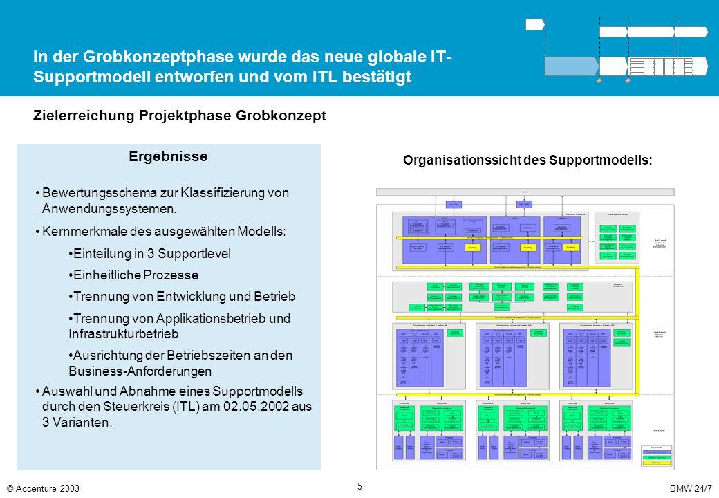 BMW 24/7© Accenture 2003 5 In der Grobkonzeptphase wurde das neue globale IT- Supportmodell entworfen und vom ITL bestätigt Zielerreichung Projektphas