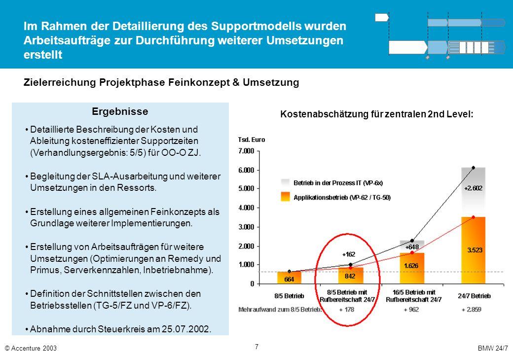 BMW 24/7© Accenture 2003 7 Im Rahmen der Detaillierung des Supportmodells wurden Arbeitsaufträge zur Durchführung weiterer Umsetzungen erstellt Zieler