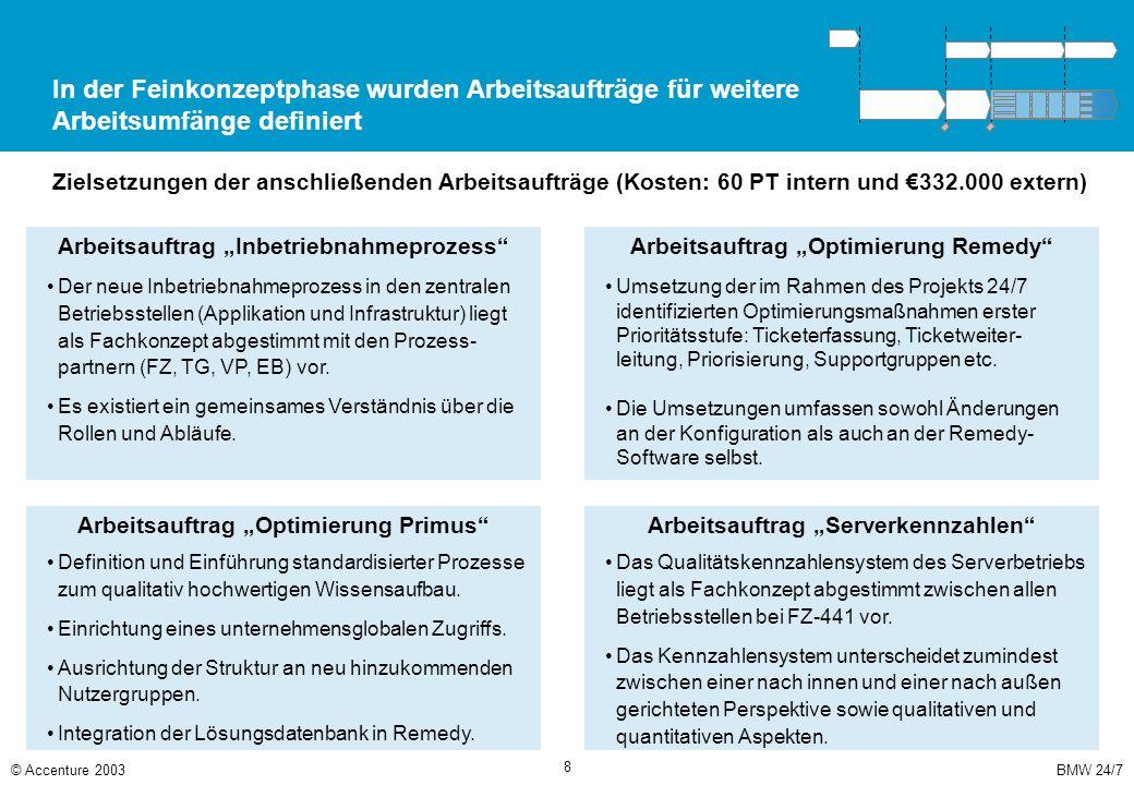BMW 24/7© Accenture 2003 8 In der Feinkonzeptphase wurden Arbeitsaufträge für weitere Arbeitsumfänge definiert Zielsetzungen der anschließenden Arbeit