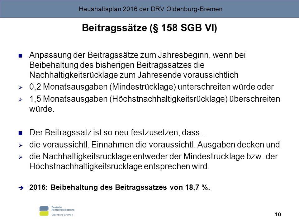 Haushaltsplan 2016 der DRV Oldenburg-Bremen 10 Beitragssätze (§ 158 SGB VI) Anpassung der Beitragssätze zum Jahresbeginn, wenn bei Beibehaltung des bisherigen Beitragssatzes die Nachhaltigkeitsrücklage zum Jahresende voraussichtlich  0,2 Monatsausgaben (Mindestrücklage) unterschreiten würde oder  1,5 Monatsausgaben (Höchstnachhaltigkeitsrücklage) überschreiten würde.