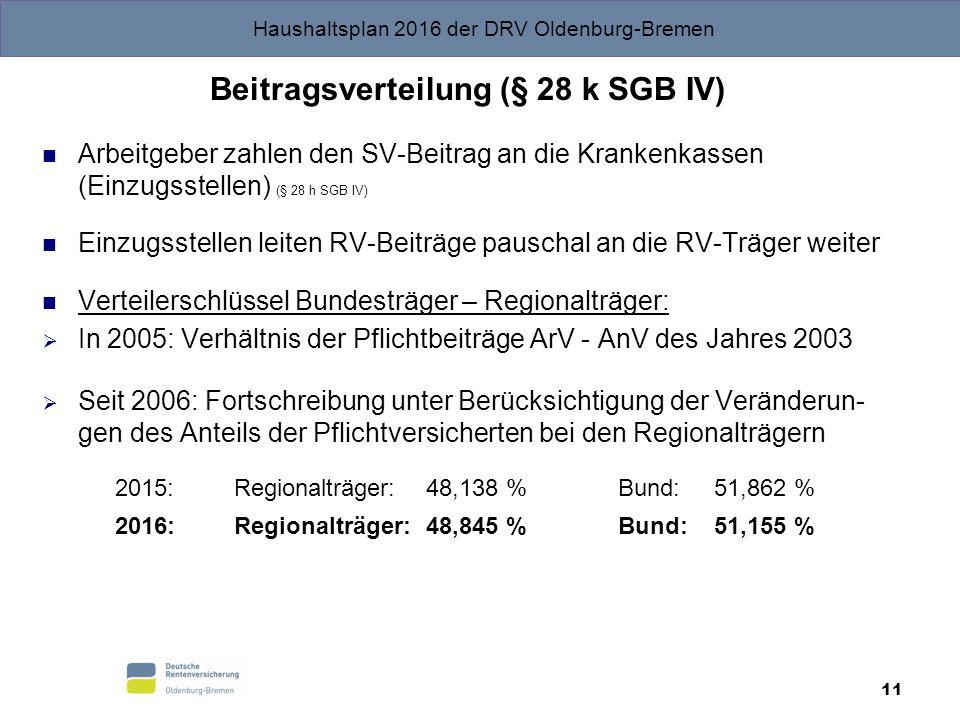 Haushaltsplan 2016 der DRV Oldenburg-Bremen 11 Beitragsverteilung (§ 28 k SGB IV) Arbeitgeber zahlen den SV-Beitrag an die Krankenkassen (Einzugsstellen) (§ 28 h SGB IV) Einzugsstellen leiten RV-Beiträge pauschal an die RV-Träger weiter Verteilerschlüssel Bundesträger – Regionalträger:  In 2005: Verhältnis der Pflichtbeiträge ArV - AnV des Jahres 2003  Seit 2006: Fortschreibung unter Berücksichtigung der Veränderun- gen des Anteils der Pflichtversicherten bei den Regionalträgern 2015:Regionalträger:48,138 %Bund:51,862 % 2016:Regionalträger:48,845 %Bund:51,155 %