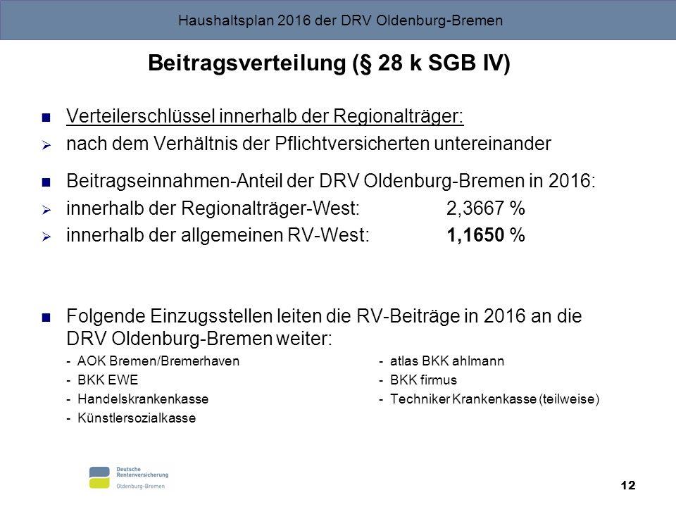 Haushaltsplan 2016 der DRV Oldenburg-Bremen 12 Beitragsverteilung (§ 28 k SGB IV) Verteilerschlüssel innerhalb der Regionalträger:  nach dem Verhältnis der Pflichtversicherten untereinander Beitragseinnahmen-Anteil der DRV Oldenburg-Bremen in 2016:  innerhalb der Regionalträger-West:2,3667 %  innerhalb der allgemeinen RV-West:1,1650 % Folgende Einzugsstellen leiten die RV-Beiträge in 2016 an die DRV Oldenburg-Bremen weiter: - AOK Bremen/Bremerhaven- atlas BKK ahlmann - BKK EWE- BKK firmus - Handelskrankenkasse- Techniker Krankenkasse (teilweise) - Künstlersozialkasse