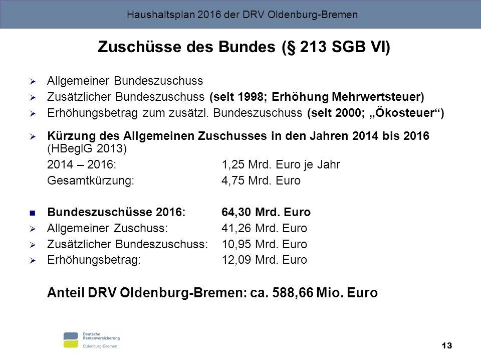 Haushaltsplan 2016 der DRV Oldenburg-Bremen 13 Zuschüsse des Bundes (§ 213 SGB VI)  Allgemeiner Bundeszuschuss  Zusätzlicher Bundeszuschuss (seit 1998; Erhöhung Mehrwertsteuer)  Erhöhungsbetrag zum zusätzl.
