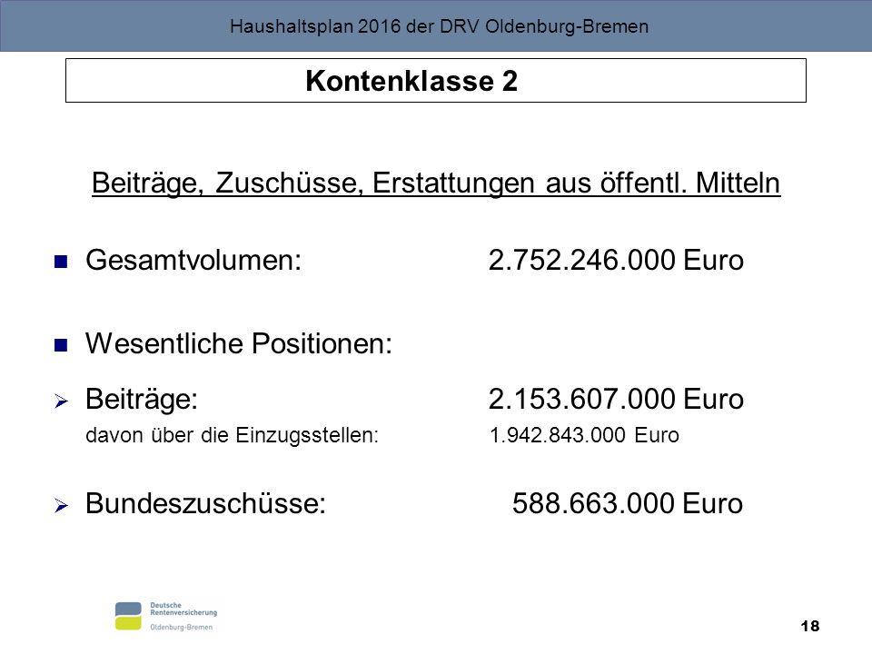 Haushaltsplan 2016 der DRV Oldenburg-Bremen 18 Beiträge, Zuschüsse, Erstattungen aus öffentl. Mitteln Gesamtvolumen: 2.752.246.000 Euro Wesentliche Po