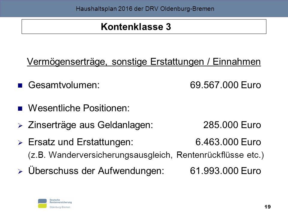 Haushaltsplan 2016 der DRV Oldenburg-Bremen 19 Kontenklasse 3 Vermögenserträge, sonstige Erstattungen / Einnahmen Gesamtvolumen: 69.567.000 Euro Wesen