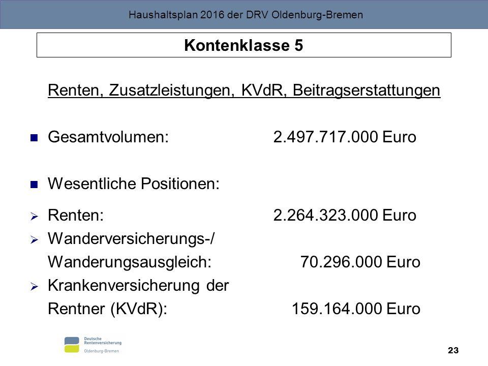 Haushaltsplan 2016 der DRV Oldenburg-Bremen 23 Kontenklasse 5 Renten, Zusatzleistungen, KVdR, Beitragserstattungen Gesamtvolumen: 2.497.717.000 Euro Wesentliche Positionen:  Renten: 2.264.323.000 Euro  Wanderversicherungs-/ Wanderungsausgleich: 70.296.000 Euro  Krankenversicherung der Rentner (KVdR): 159.164.000 Euro