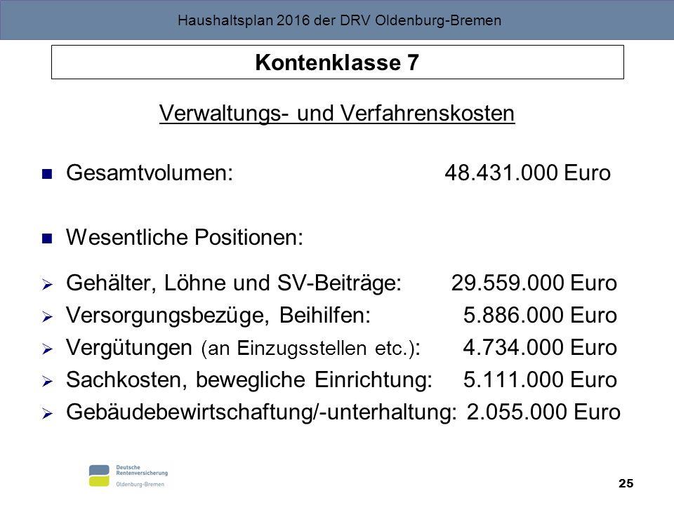 Haushaltsplan 2016 der DRV Oldenburg-Bremen 25 Kontenklasse 7 Verwaltungs- und Verfahrenskosten Gesamtvolumen: 48.431.000 Euro Wesentliche Positionen:  Gehälter, Löhne und SV-Beiträge: 29.559.000 Euro  Versorgungsbezüge, Beihilfen: 5.886.000 Euro  Vergütungen (an Einzugsstellen etc.) : 4.734.000 Euro  Sachkosten, bewegliche Einrichtung: 5.111.000 Euro  Gebäudebewirtschaftung/-unterhaltung: 2.055.000 Euro