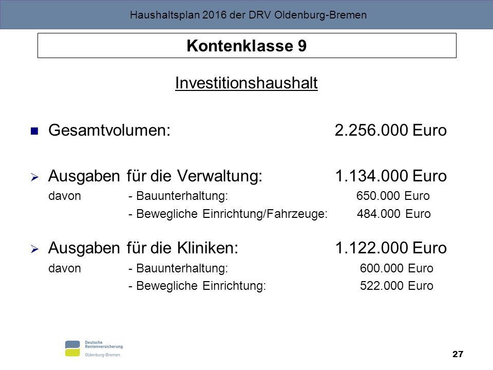 Haushaltsplan 2016 der DRV Oldenburg-Bremen 27 Kontenklasse 9 Investitionshaushalt Gesamtvolumen: 2.256.000 Euro  Ausgaben für die Verwaltung: 1.134.000 Euro davon- Bauunterhaltung: 650.000 Euro - Bewegliche Einrichtung/Fahrzeuge: 484.000 Euro  Ausgaben für die Kliniken: 1.122.000 Euro davon - Bauunterhaltung: 600.000 Euro - Bewegliche Einrichtung: 522.000 Euro