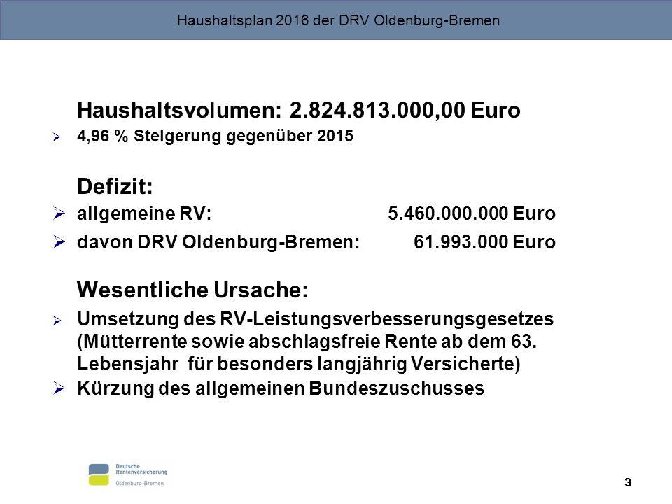 3 Haushaltsvolumen: 2.824.813.000,00 Euro  4,96 % Steigerung gegenüber 2015 Defizit:  allgemeine RV: 5.460.000.000 Euro  davon DRV Oldenburg-Bremen: 61.993.000 Euro Wesentliche Ursache:  Umsetzung des RV-Leistungsverbesserungsgesetzes (Mütterrente sowie abschlagsfreie Rente ab dem 63.