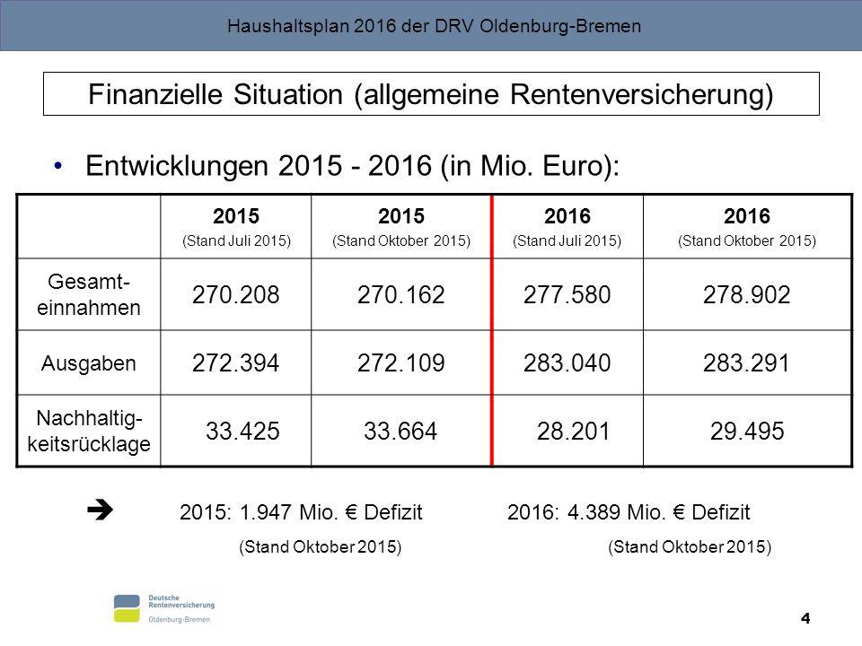 Haushaltsplan 2016 der DRV Oldenburg-Bremen 4 Finanzielle Situation (allgemeine Rentenversicherung) Entwicklungen 2015 - 2016 (in Mio. Euro):  2015: