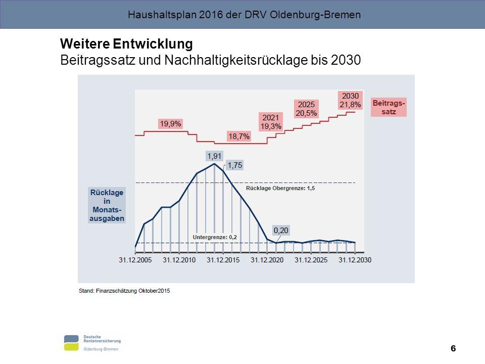 Haushaltsplan 2016 der DRV Oldenburg-Bremen Weitere Entwicklung Beitragssatz und Nachhaltigkeitsrücklage bis 2030 6