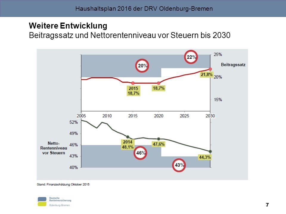 Haushaltsplan 2016 der DRV Oldenburg-Bremen Weitere Entwicklung Beitragssatz und Nettorentenniveau vor Steuern bis 2030 7