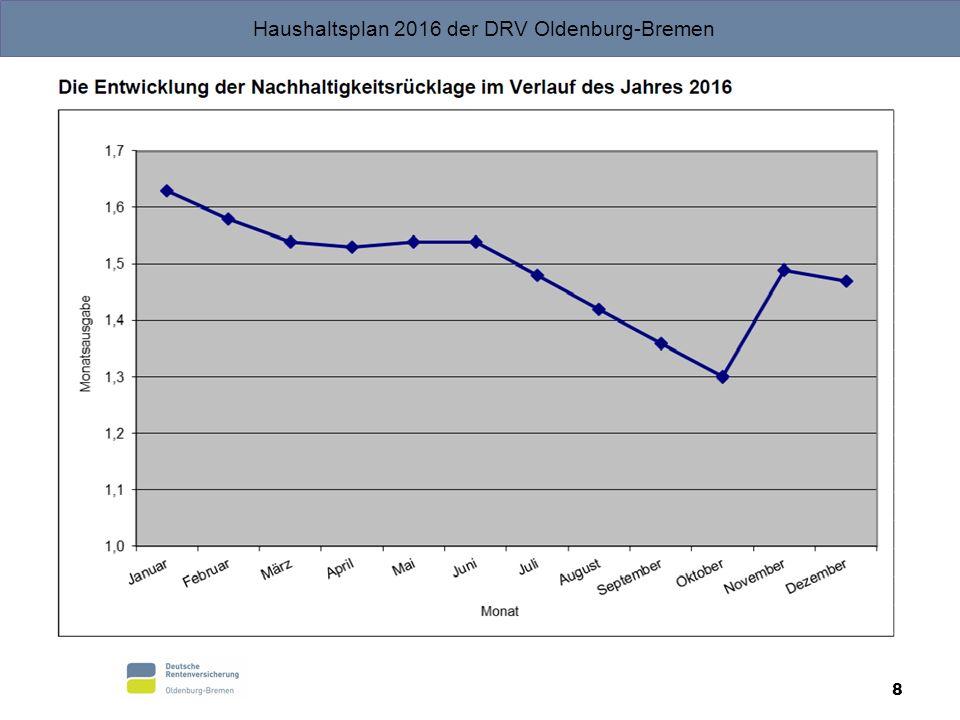 Haushaltsplan 2016 der DRV Oldenburg-Bremen 8