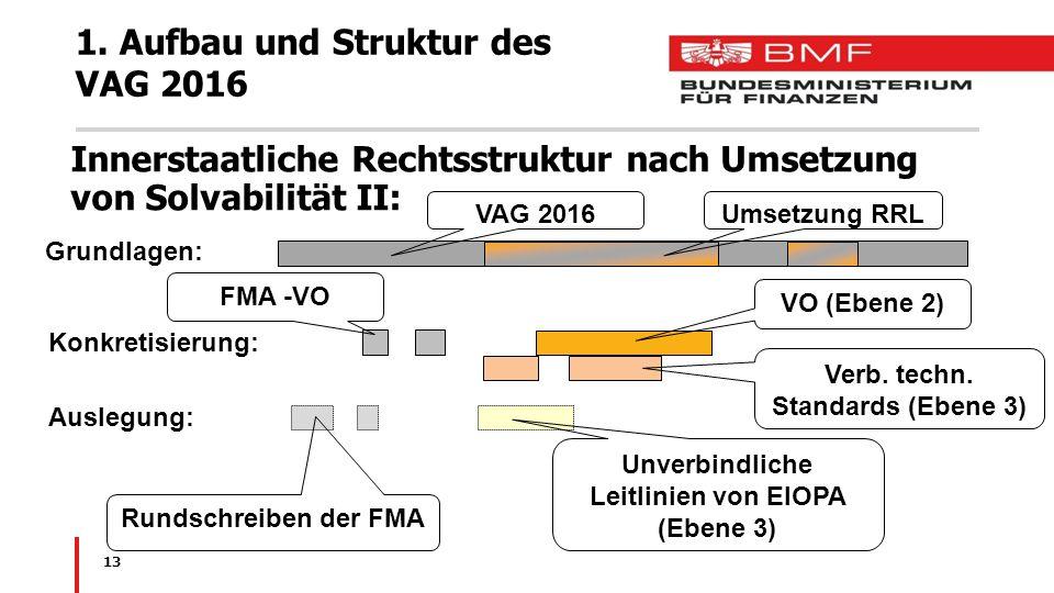 13 1. Aufbau und Struktur des VAG 2016 Innerstaatliche Rechtsstruktur nach Umsetzung von Solvabilität II: Grundlagen: Konkretisierung: Auslegung: FMA