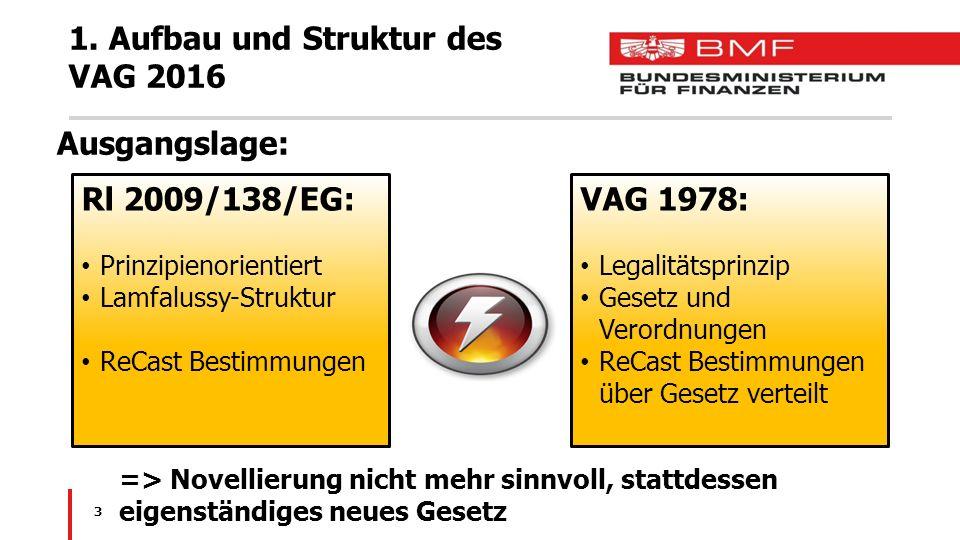 1. Aufbau und Struktur des VAG 2016 Ausgangslage: 3 Rl 2009/138/EG: Prinzipienorientiert Lamfalussy-Struktur ReCast Bestimmungen VAG 1978: Legalitätsp