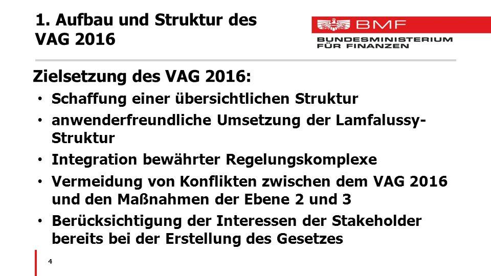 1. Aufbau und Struktur des VAG 2016 Zielsetzung des VAG 2016: Schaffung einer übersichtlichen Struktur anwenderfreundliche Umsetzung der Lamfalussy- S
