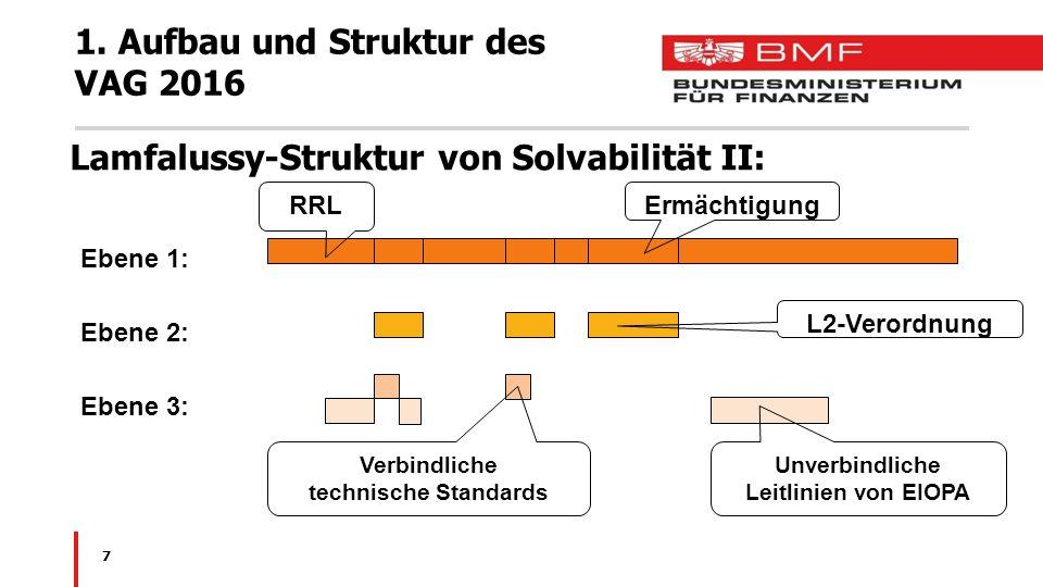 7 1. Aufbau und Struktur des VAG 2016 Lamfalussy-Struktur von Solvabilität II: Ebene 1: Ebene 2: Ebene 3: Ermächtigung RRL L2-Verordnung Verbindliche