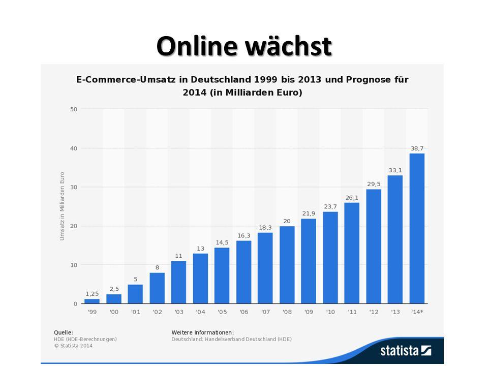 Online wächst