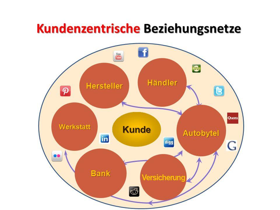 Kundenzentrische Beziehungsnetze Werkstatt Bank Versicherung AutobytelHändler HerstellerKunde