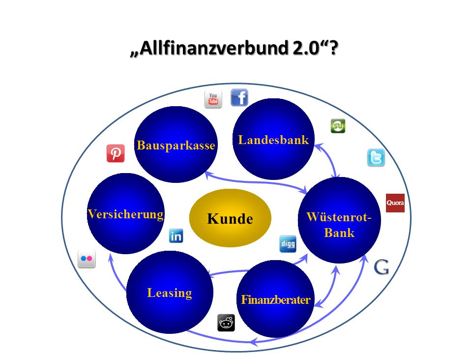 """""""Allfinanzverbund 2.0 ."""