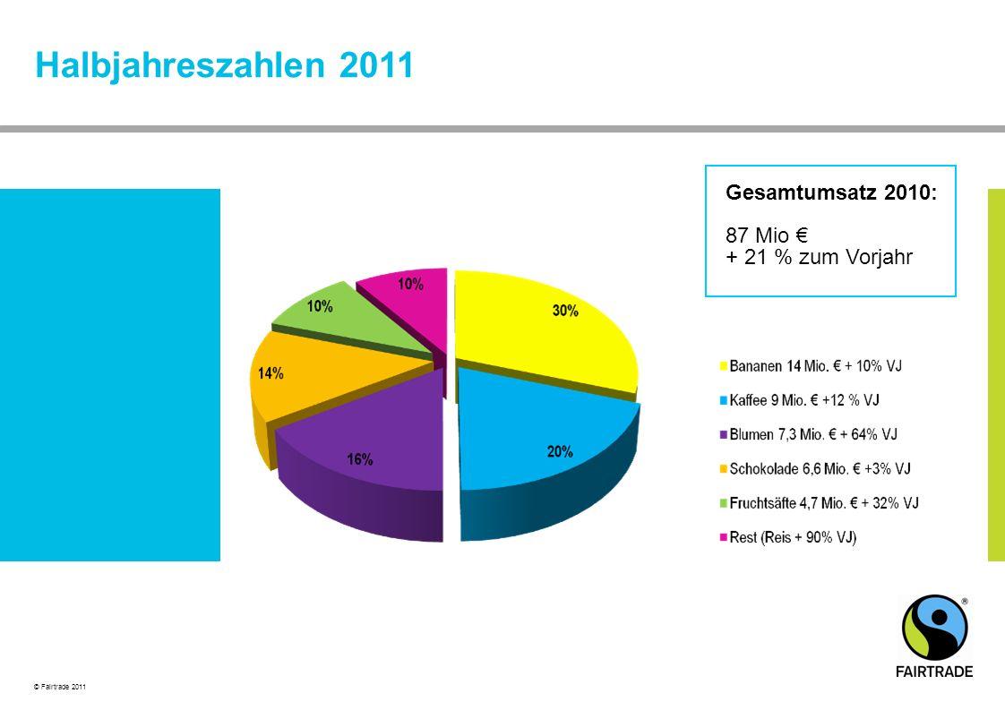 © Fairtrade 2011 Halbjahreszahlen 2011 Gesamtumsatz 2010: 87 Mio € + 21 % zum Vorjahr