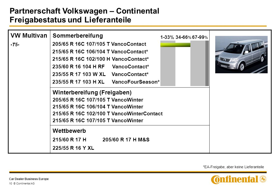 Car Dealer Business Europe Partnerschaft Volkswagen – Continental Freigabestatus und Lieferanteile 10 © Continental AG VW Multivan -T5- Sommerbereifun
