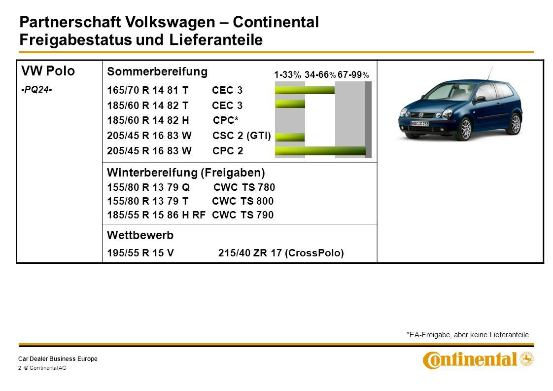 Car Dealer Business Europe Partnerschaft Volkswagen – Continental Freigabestatus und Lieferanteile 3 © Continental AG VW Eos Sommerbereifung 235/45 R 17 97W XL CSC 2 235/40 R 18 95Y XL CSC 2 1-33%34-66 % 67-99 % VW New Beetle -PQ34- Sommerbereifung 195/65 R 15 91TCEC 3 205/55 R 16 91WCSC 2 225/45 R 17 91WCSC 1-33%34-66 % 67-99 %