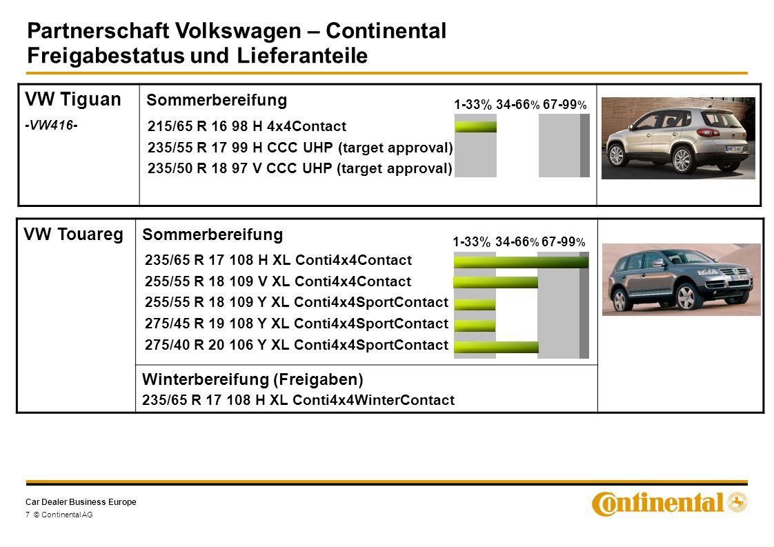 Car Dealer Business Europe Partnerschaft Volkswagen – Continental Freigabestatus und Lieferanteile 8 © Continental AG VW Touareg Succ.