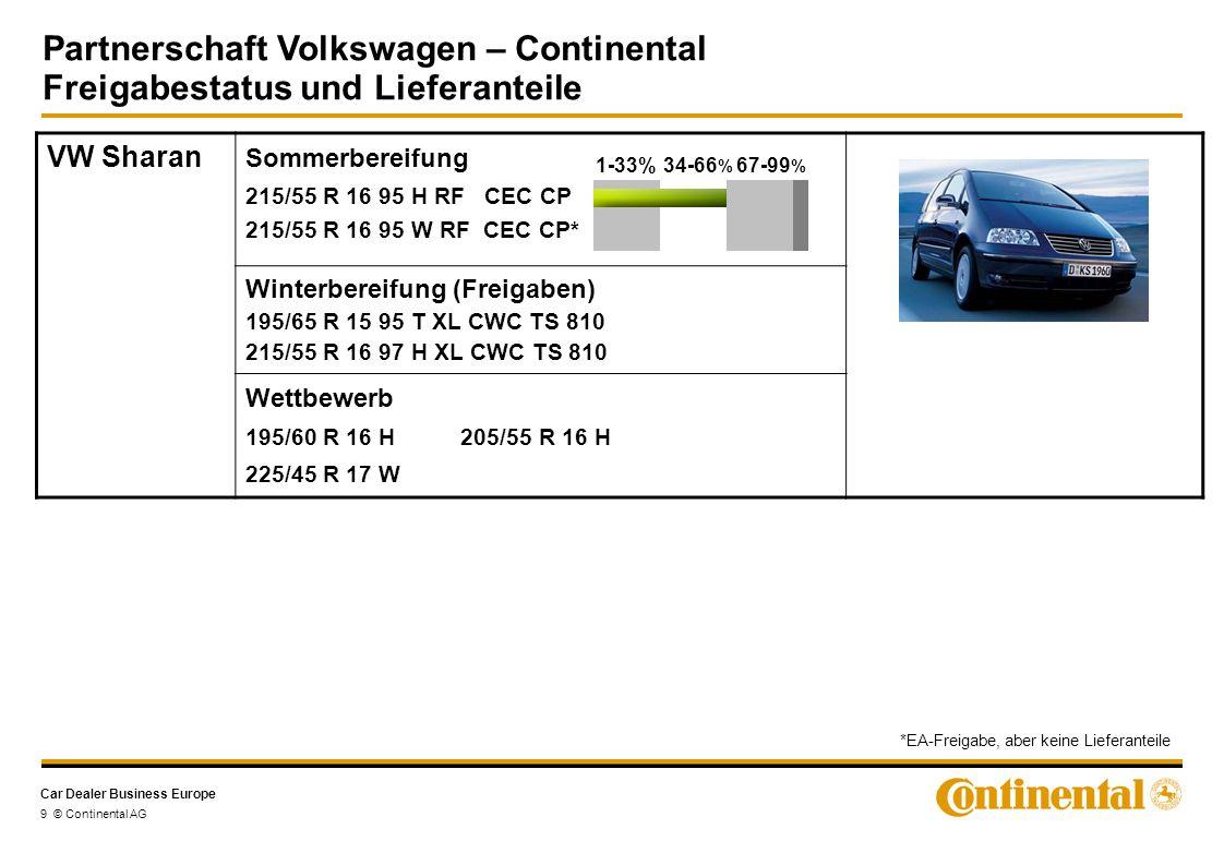 Car Dealer Business Europe Partnerschaft Volkswagen – Continental Freigabestatus und Lieferanteile 10 © Continental AG VW Multivan -T5- Sommerbereifung Winterbereifung (Freigaben) 205/65 R 16C 107/105 T VancoWinter 215/65 R 16C 106/104 T VancoWinter 215/65 R 16C 102/100 T VancoWinterContact 215/65 R 16C 107/105 T VancoWinter Wettbewerb 215/60 R 17 H 205/60 R 17 H M&S 225/55 R 16 Y XL 205/65 R 16C 107/105 T VancoContact 215/65 R 16C 106/104 T VancoContact* 215/65 R 16C 102/100 H VancoContact* 235/60 R 16 104 H RF VancoContact* 235/55 R 17 103 W XL VancoContact* 235/55 R 17 103 H XL VancoFourSeason* 1-33%34-66 % 67-99 % *EA-Freigabe, aber keine Lieferanteile