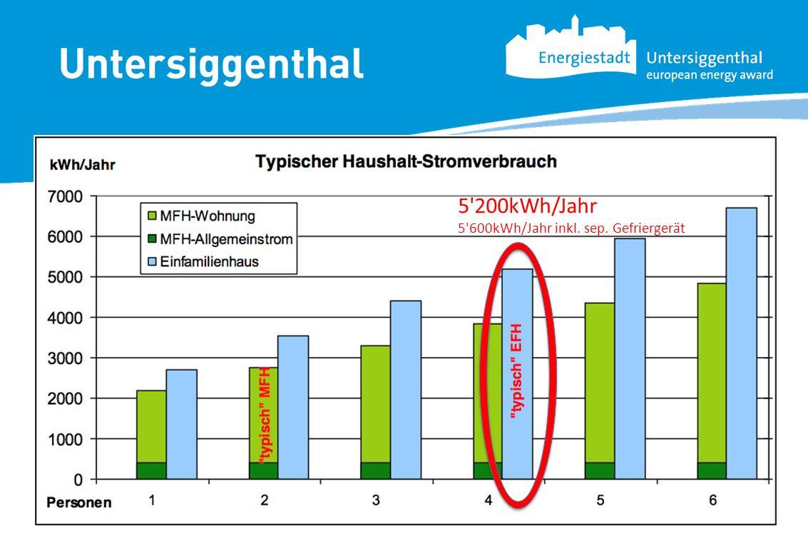 5'200kWh/Jahr 5'600kWh/Jahr inkl. sep. Gefriergerät