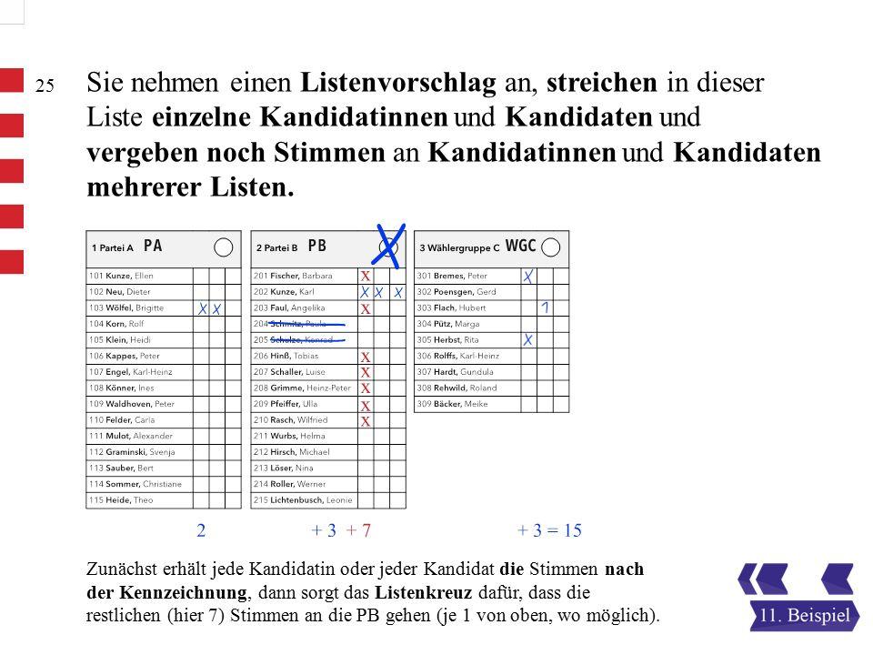 Zunächst erhält jede Kandidatin oder jeder Kandidat die Stimmen nach der Kennzeichnung, dann sorgt das Listenkreuz dafür, dass die restlichen (hier 7) Stimmen an die PB gehen (je 1 von oben, wo möglich).
