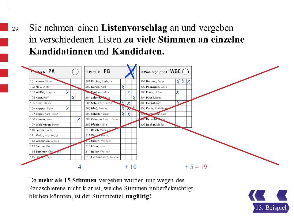 Da mehr als 15 Stimmen vergeben wurden und wegen des Panaschierens nicht klar ist, welche Stimmen unberücksichtigt bleiben könnten, ist der Stimmzettel ungültig.