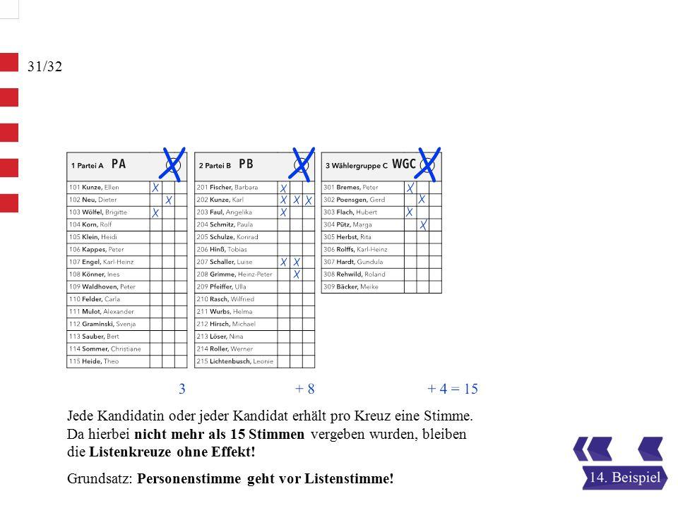 31/32 Jede Kandidatin oder jeder Kandidat erhält pro Kreuz eine Stimme.