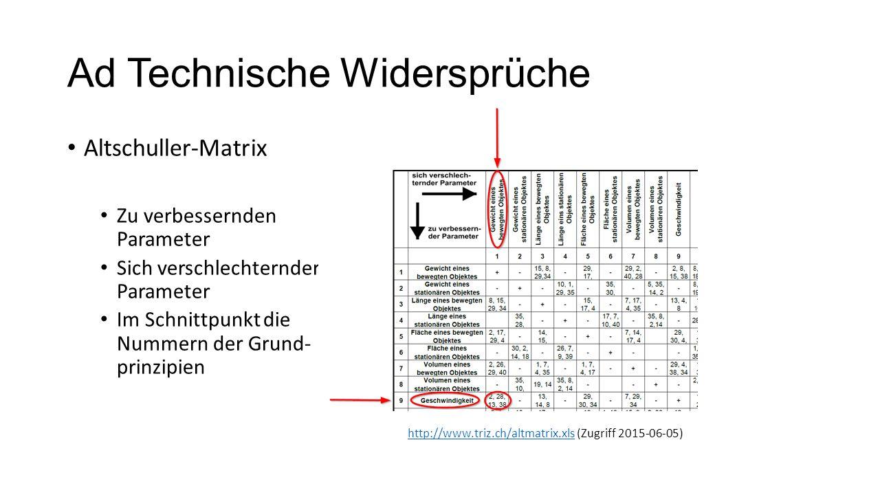 Ad Technische Widersprüche Altschuller-Matrix Zu verbessernden Parameter Sich verschlechternder Parameter Im Schnittpunkt die Nummern der Grund- prinz
