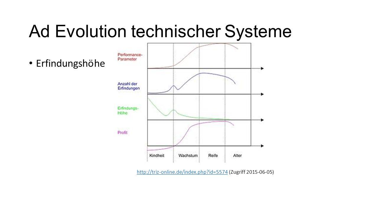 Ad Evolution technischer Systeme Erfindungshöhe http://triz-online.de/index.php?id=5574http://triz-online.de/index.php?id=5574 (Zugriff 2015-06-05)