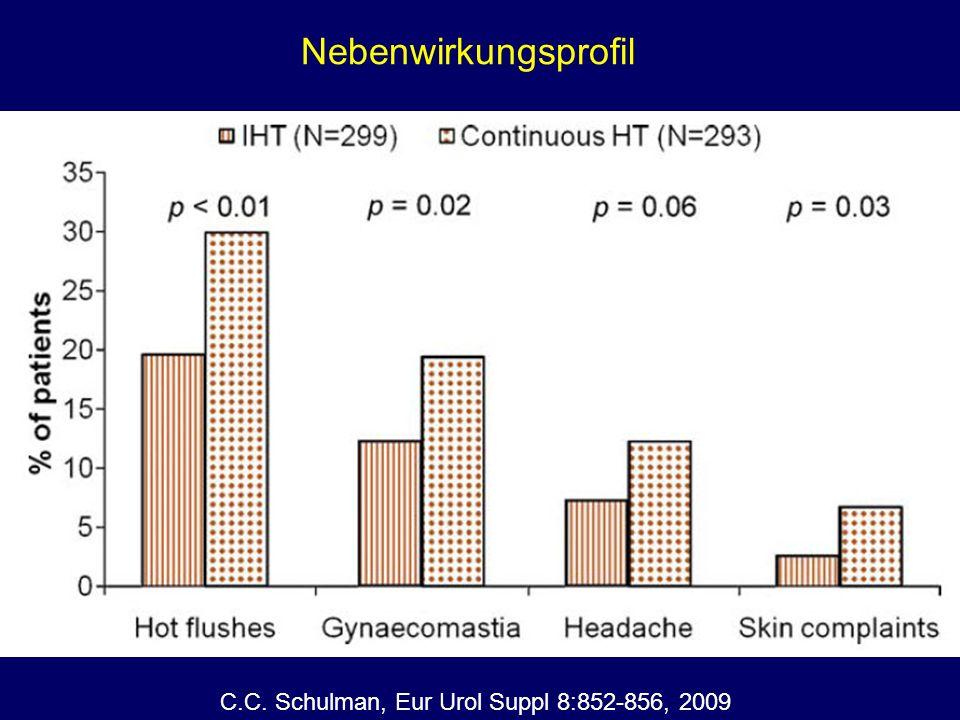 C.C. Schulman, Eur Urol Suppl 8:852-856, 2009 Nebenwirkungsprofil