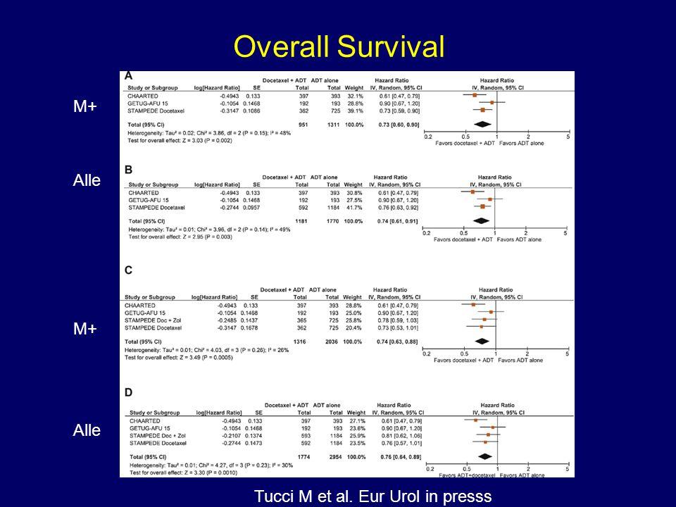 M+ Alle Tucci M et al. Eur Urol in presss Overall Survival