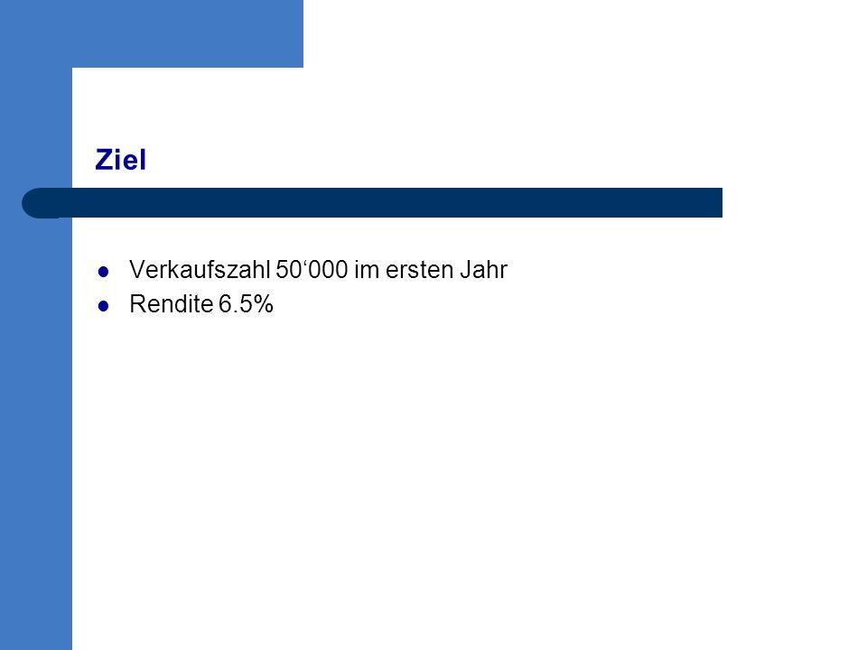 Verkaufszahl 50'000 im ersten Jahr Rendite 6.5% Ziel