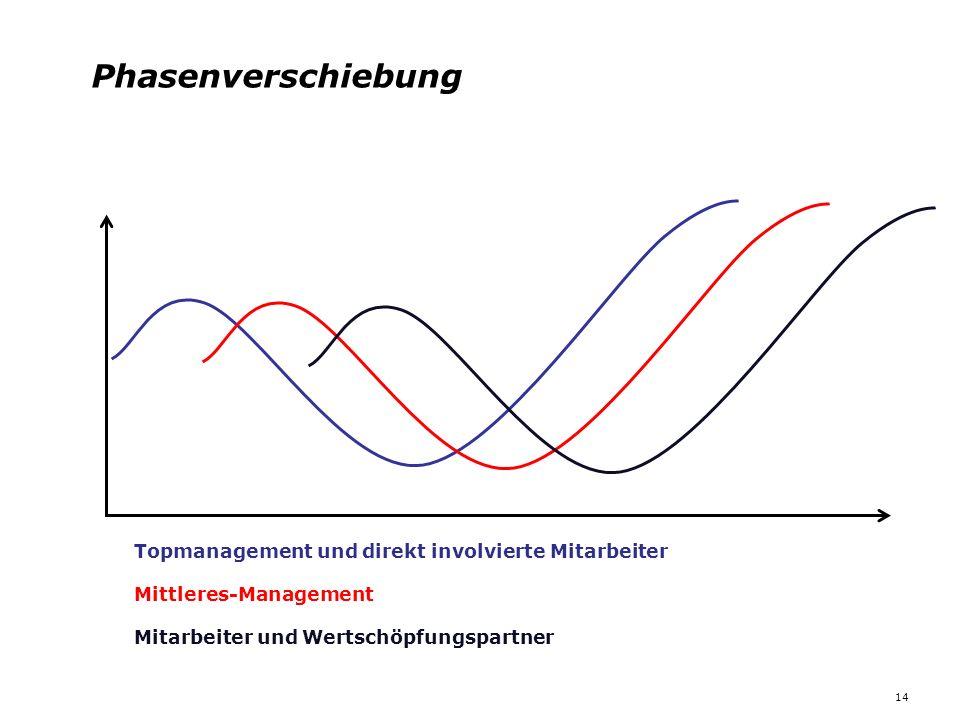 Mitarbeiter und Wertschöpfungspartner Mittleres-Management Topmanagement und direkt involvierte Mitarbeiter Phasenverschiebung 14