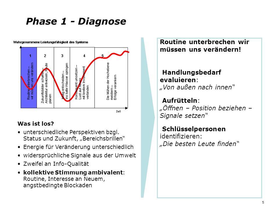 """Phase 1 - Diagnose 5 Was ist los? unterschiedliche Perspektiven bzgl. Status und Zukunft, """"Bereichsbrillen"""" Energie für Veränderung unterschiedlich wi"""